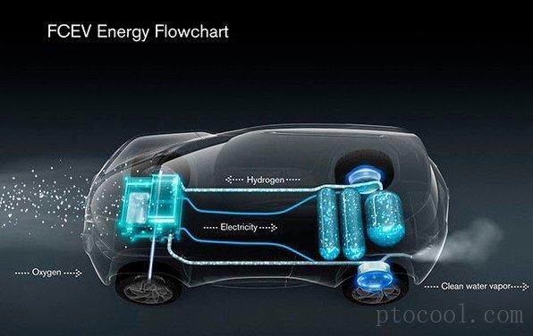 水氢车是闹剧还是科学?